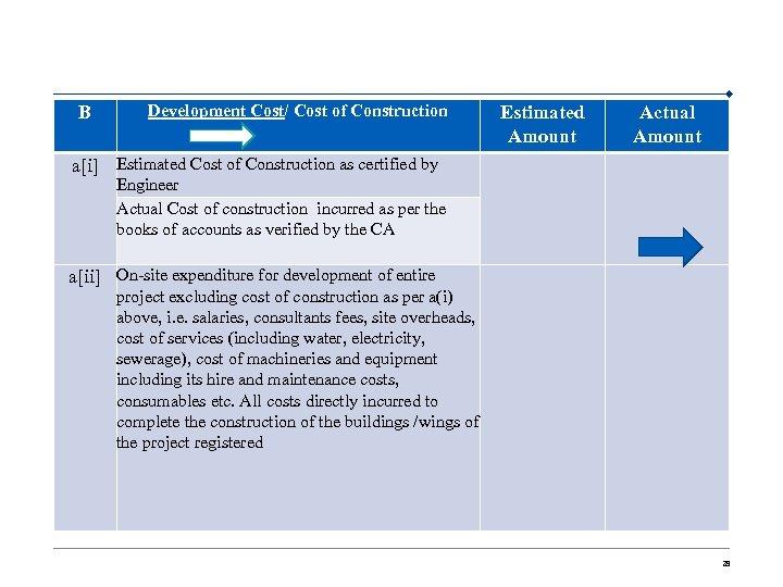 B Development Cost/ Cost of Construction Estimated Amount a[i] Estimated Cost of Construction as