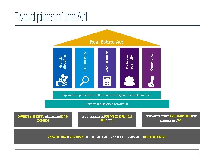 Pivotal pil ars of the Act Compliance Customer centricity Accountability Transparency Financial discipline Real