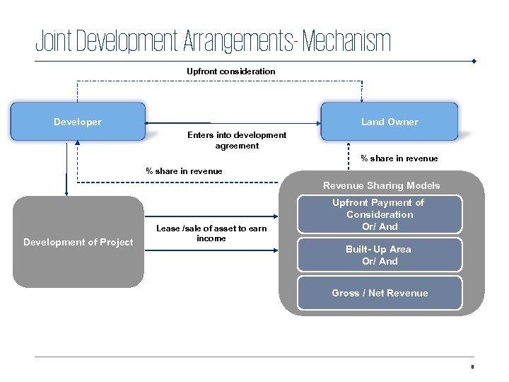 Joint Development Arrangements- Mechanism Upfront consideration Initial backlog Developer Increased project cost Tight Rise