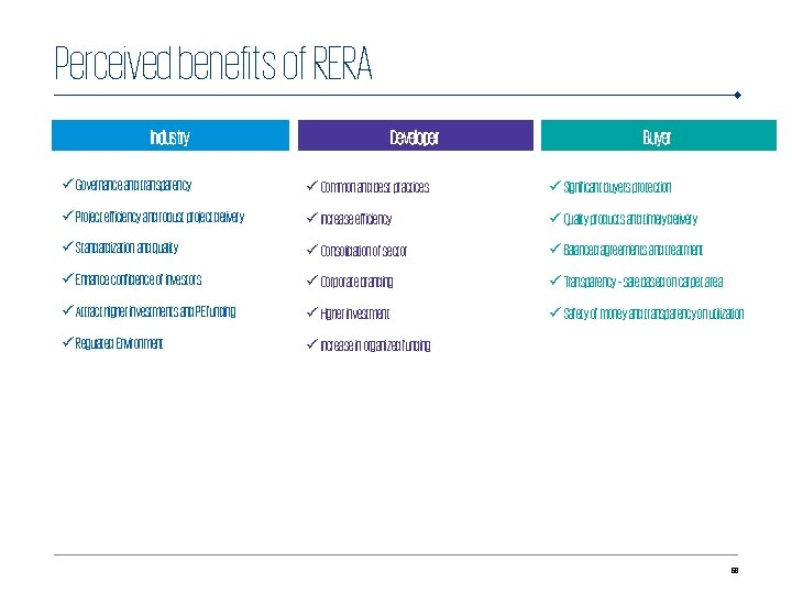 Perceived benefits of RERA Industry Developer Buyer ü Governance and transparency ü Common and