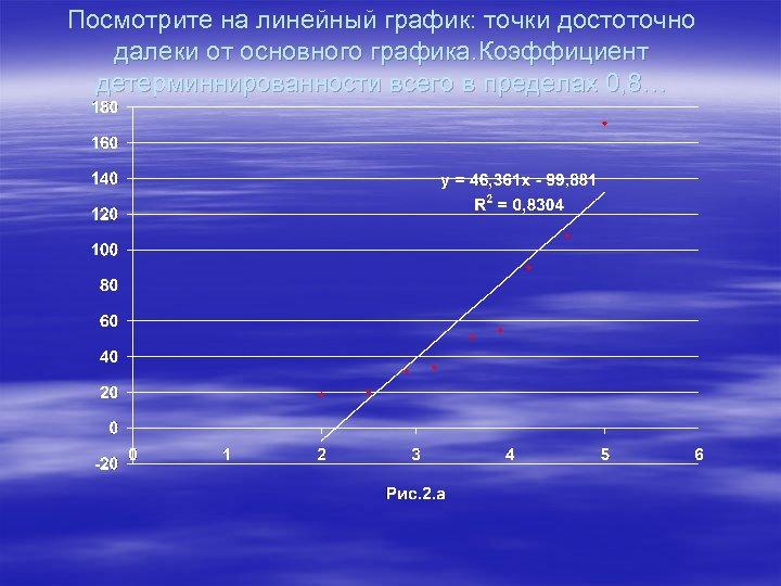 Посмотрите на линейный график: точки достоточно далеки от основного графика. Коэффициент детерминнированности всего в