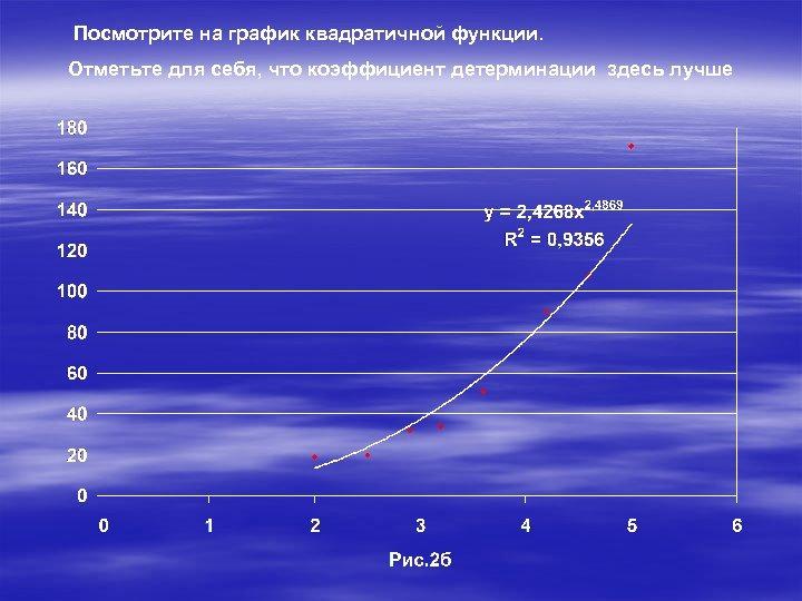 Посмотрите на график квадратичной функции. Отметьте для себя, что коэффициент детерминации здесь лучше