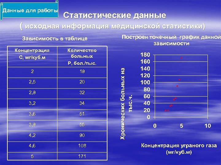 Данные для работы Статистические данные ( исходная информация медицинской статистики) Зависимость в таблице Концентрация