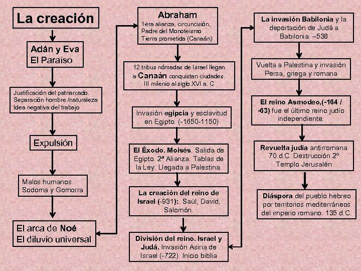 La creación Adán y Eva El Paraíso Abraham 1 era alianza, circuncisión, Padre del