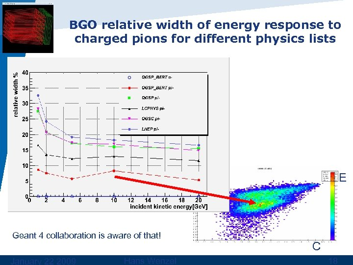BGO relative width of energy response to charged pions for different physics lists E
