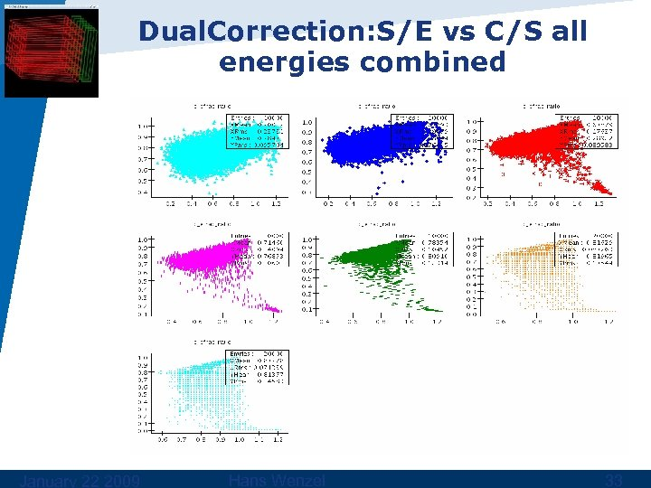 Dual. Correction: S/E vs C/S all energies combined January 22 2009 Hans Wenzel 33
