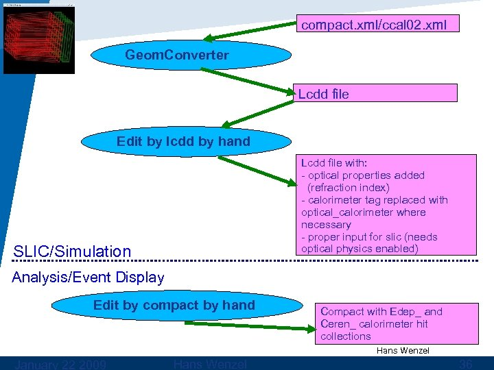 compact. xml/ccal 02. xml Geom. Converter Lcdd file Edit by lcdd by hand Lcdd