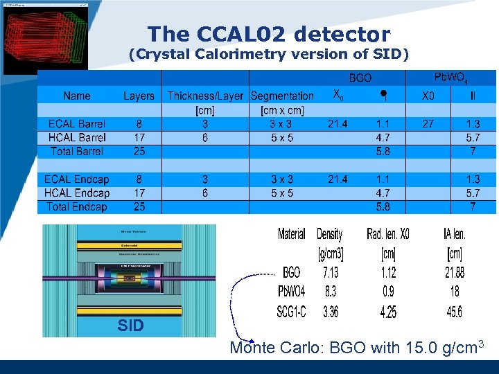 The CCAL 02 detector (Crystal Calorimetry version of SID) SID Monte Carlo: BGO with