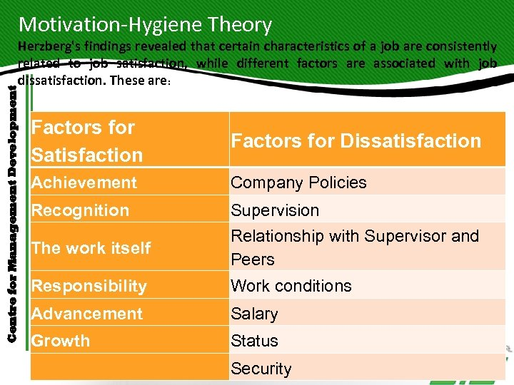 Motivation-Hygiene Theory Centre for Management Development Herzberg's findings revealed that certain characteristics of a