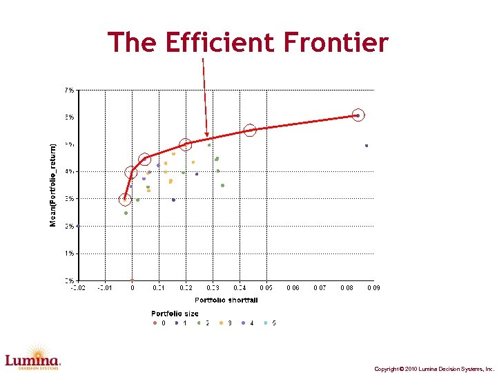 The Efficient Frontier Copyright © 2010 Lumina Decision Systems, Inc.