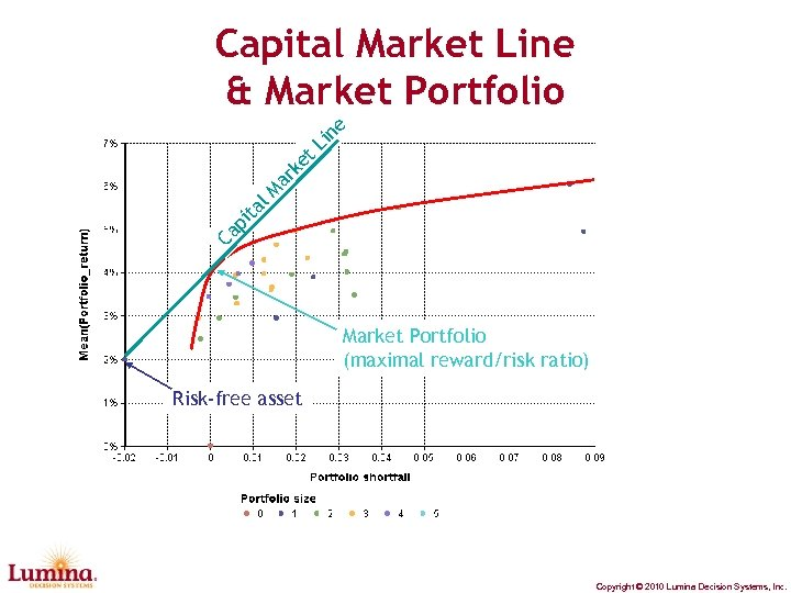 Ca p ita l. M ar ke t. L in e Capital Market Line