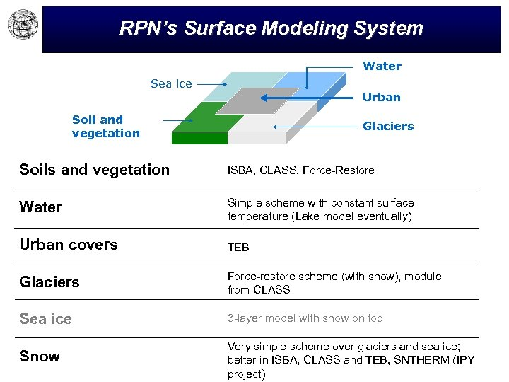 RPN's Surface Modeling System Water Sea ice Urban Soil and vegetation Glaciers Soils and