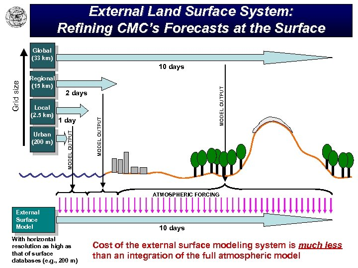 External Land Surface System: Refining CMC's Forecasts at the Surface Global (33 km) Urban