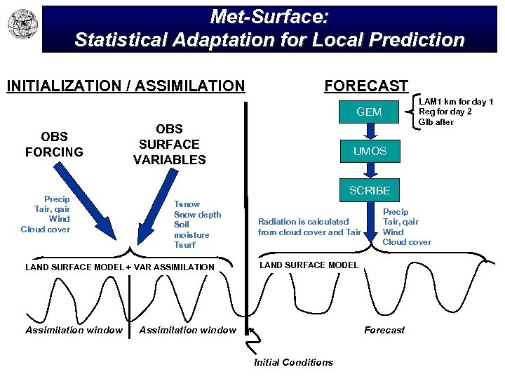 Met-Surface: Statistical Adaptation for Local Prediction INITIALIZATION / ASSIMILATION FORECAST LAM 1 km for