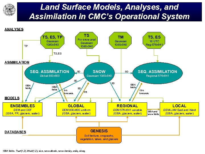Land Surface Models, Analyses, and Assimilation in CMC's Operational System ANALYSES TS TS, ES,