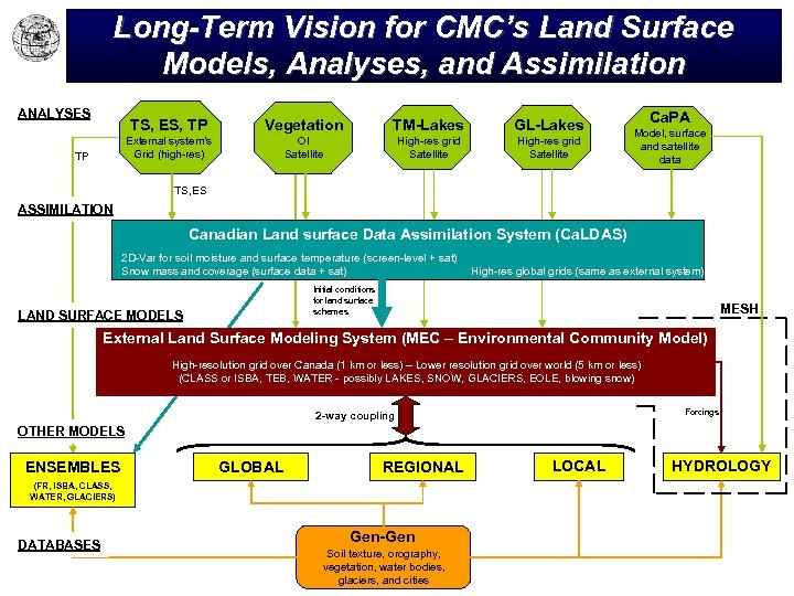 Long-Term Vision for CMC's Land Surface Models, Analyses, and Assimilation ANALYSES TS, ES, TP