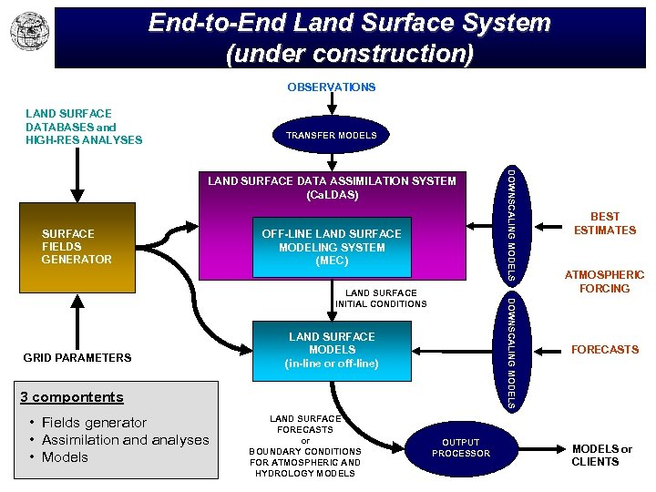End-to-End Land Surface System (under construction) OBSERVATIONS LAND SURFACE DATABASES and HIGH-RES ANALYSES TRANSFER