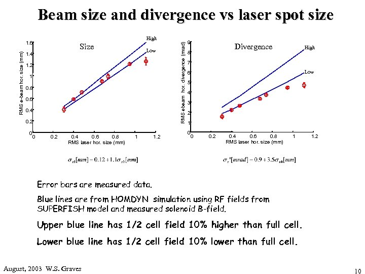 Beam size and divergence vs laser spot size RMS e-beam hor. size (mm) Size
