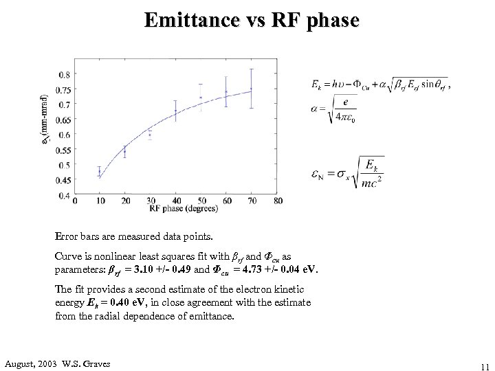 Emittance vs RF phase Error bars are measured data points. Curve is nonlinear least