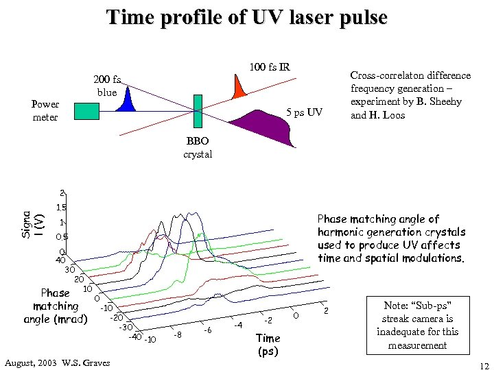 Time profile of UV laser pulse 100 fs IR Cross-correlaton difference frequency generation –