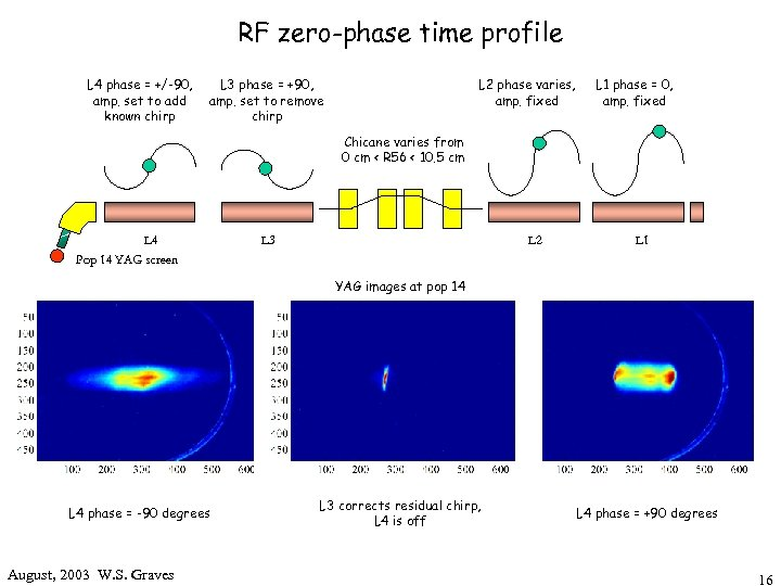 RF zero-phase time profile L 4 phase = +/-90, amp. set to add known