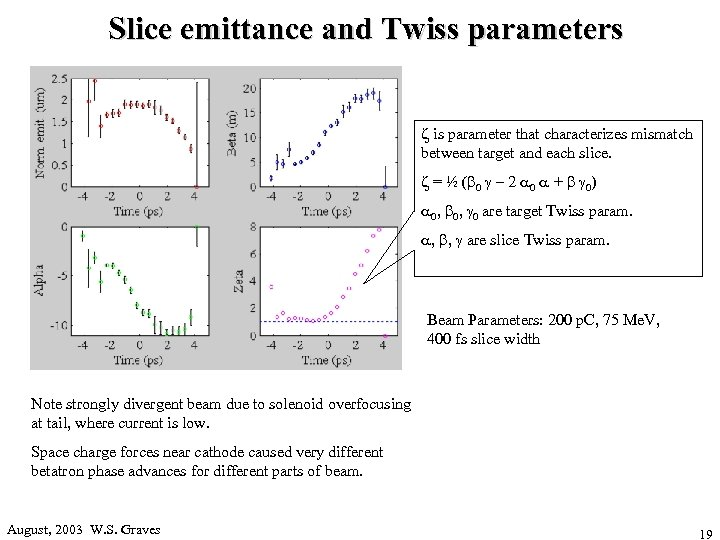 Slice emittance and Twiss parameters z is parameter that characterizes mismatch between target and