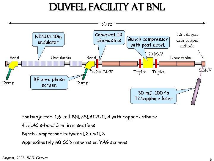 DUVFEL Facility at BNL 50 m Coherent IR diagnostics NISUS 10 m undulator Bend