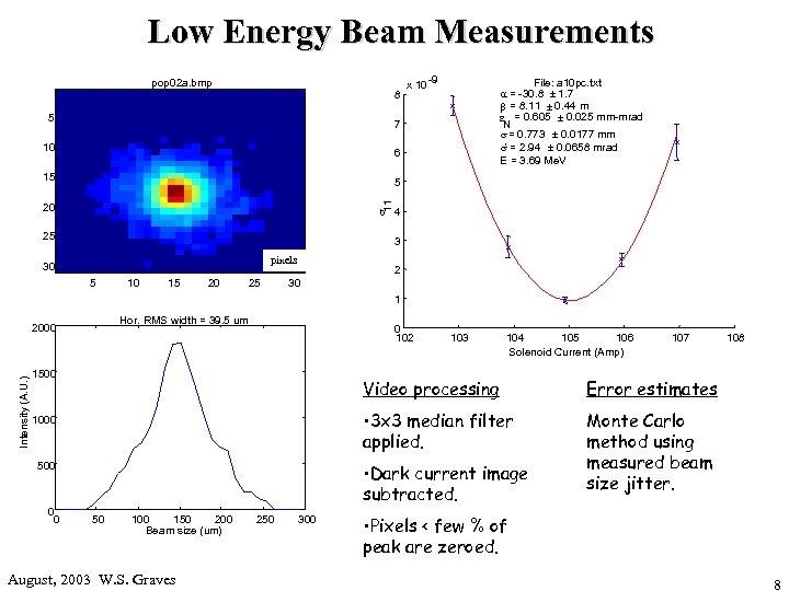 Low Energy Beam Measurements pop 02 a. bmp 8 5 x 10 -9 File: