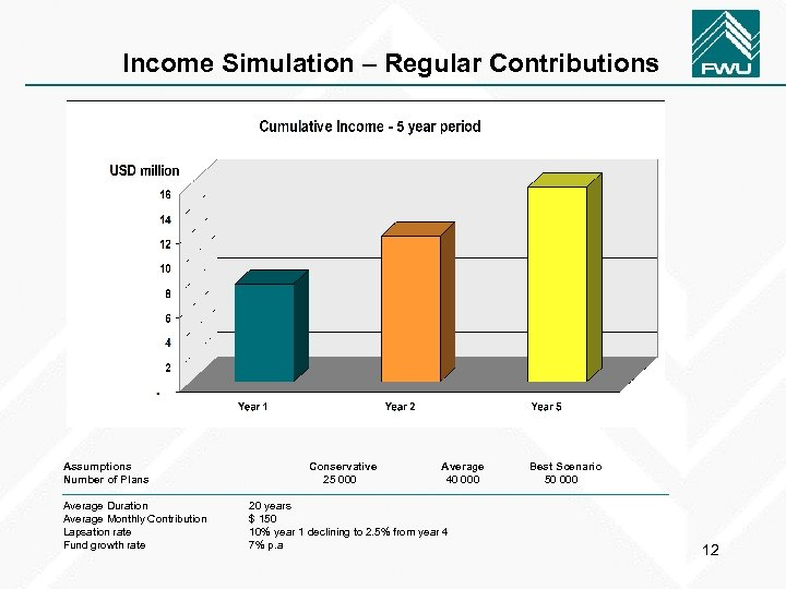 Income Simulation – Regular Contributions Assumptions Number of Plans Average Duration Average Monthly Contribution