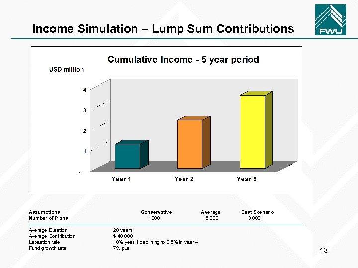 Income Simulation – Lump Sum Contributions Assumptions Number of Plans Average Duration Average Contribution