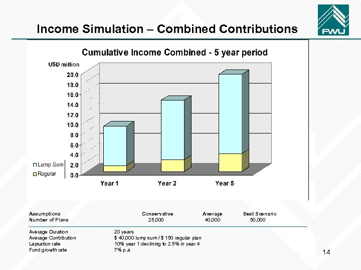 Income Simulation – Combined Contributions Assumptions Number of Plans Average Duration Average Contribution Lapsation