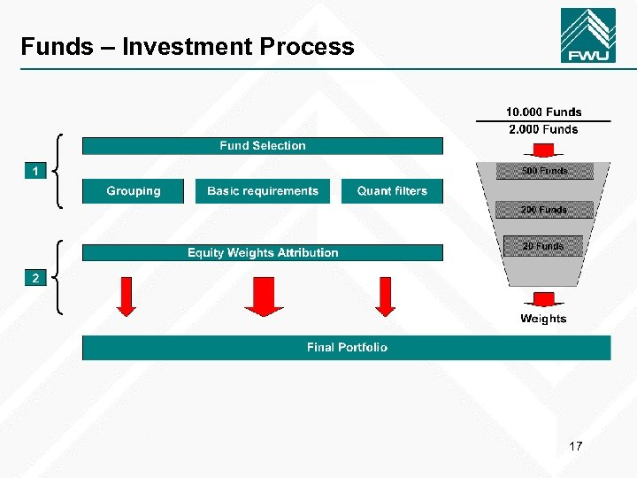 Funds – Investment Process 17