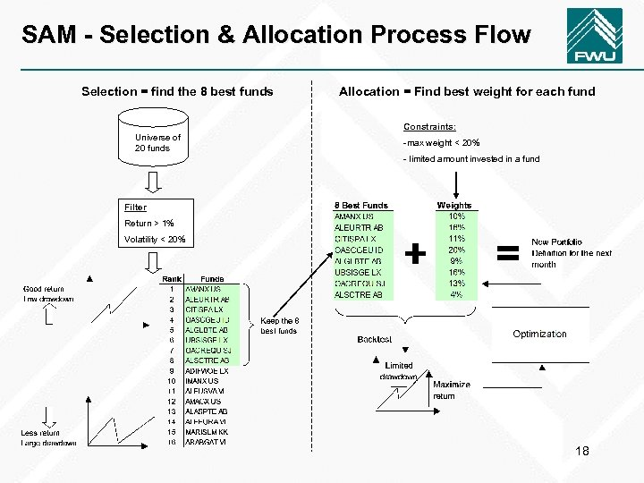 SAM - Selection & Allocation Process Flow Selection = find the 8 best funds