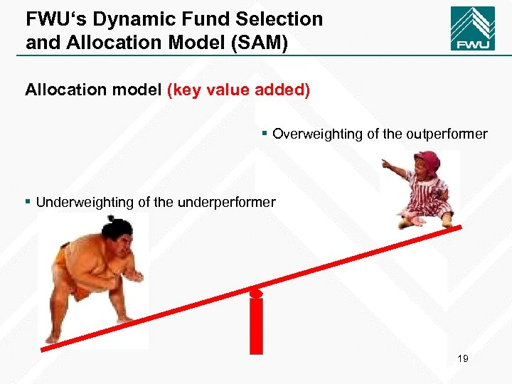 FWU's Dynamic Fund Selection and Allocation Model (SAM) Allocation model (key value added) §