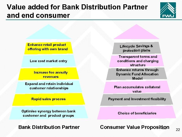 Value added for Bank Distribution Partner and end consumer Enhance retail product offering with