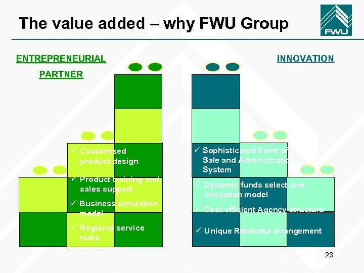 The value added – why FWU Group ENTREPRENEURIAL INNOVATION PARTNER ü Customised product design