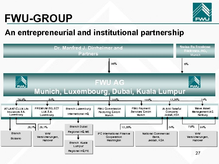 FWU-GROUP An entrepreneurial and institutional partnership Swiss Re Frankona Rückvers. AG, Dr. Manfred J.