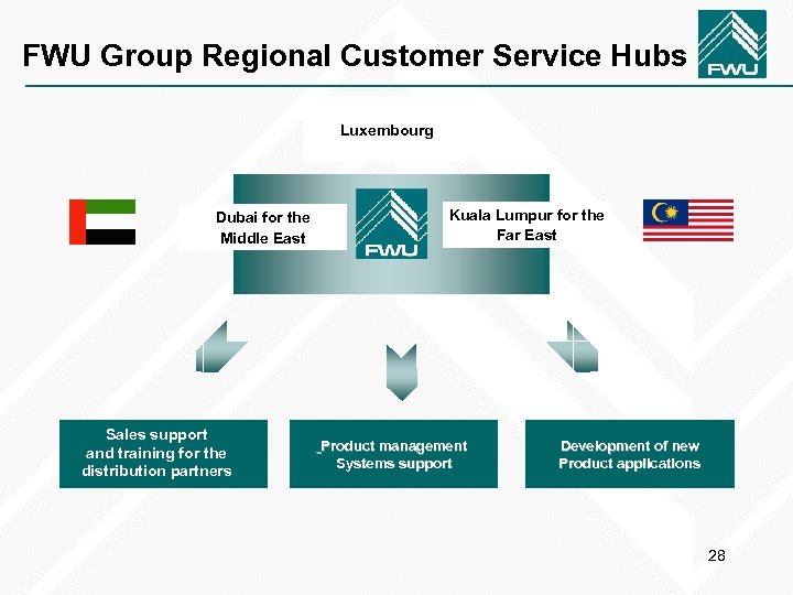 FWU Group Regional Customer Service Hubs Luxembourg Dubai for the Middle East Sales support