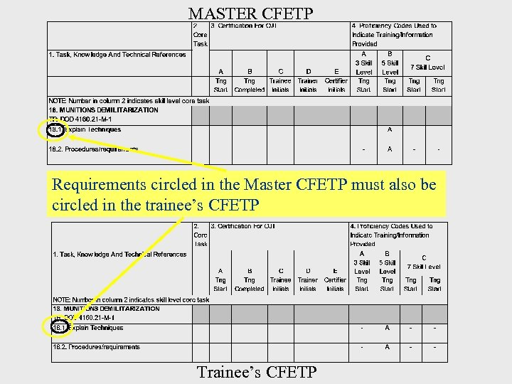 MASTER CFETP Requirements circled in the Master CFETP must also be circled in the