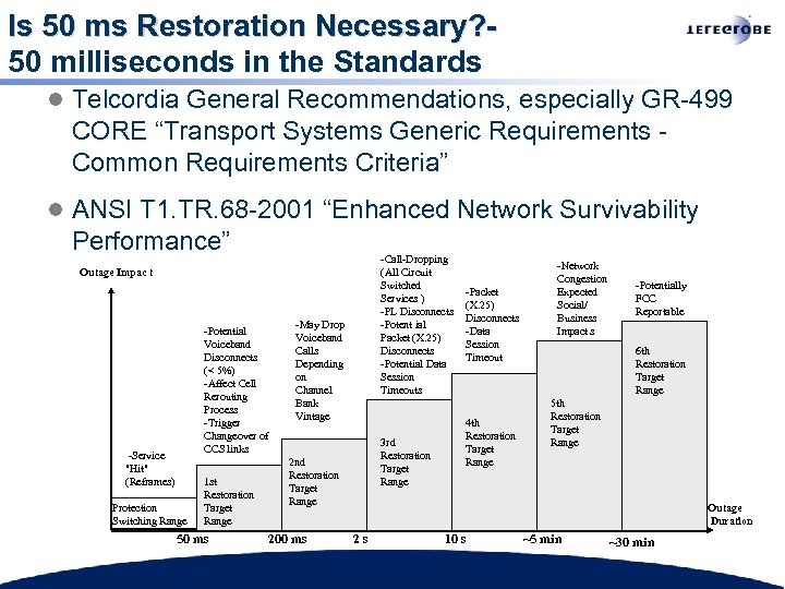 Is 50 ms Restoration Necessary? 50 milliseconds in the Standards l Telcordia General Recommendations,