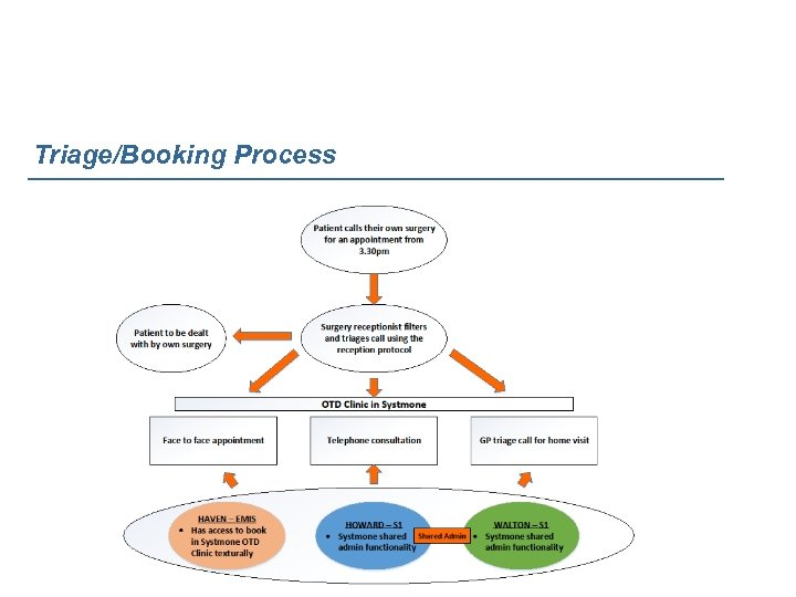 Triage/Booking Process