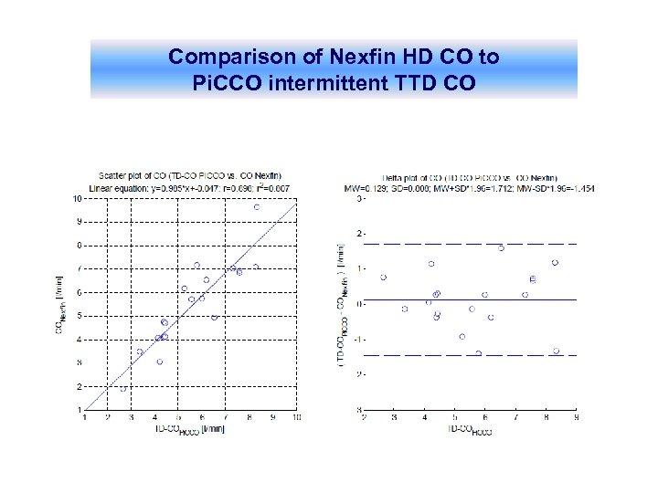 Comparison of Nexfin HD CO to Pi. CCO intermittent TTD CO