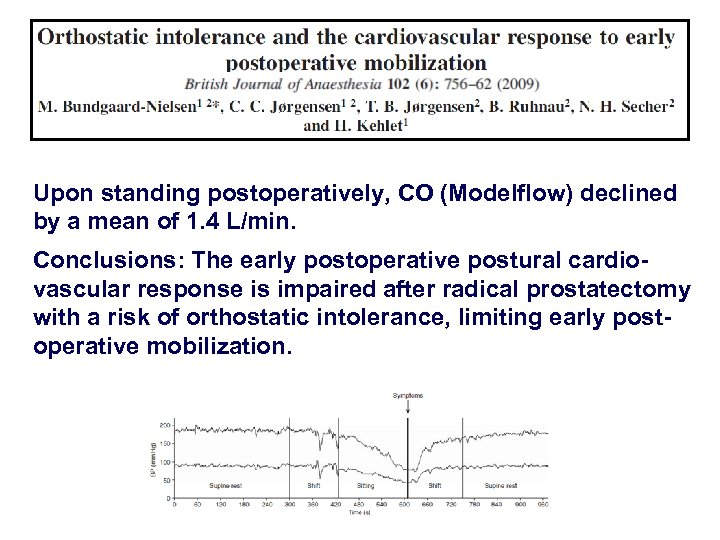 Upon standing postoperatively, CO (Modelflow) declined by a mean of 1. 4 L/min. Conclusions: