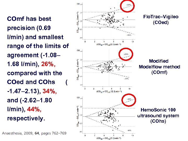 COmf has best precision (0. 69 l/min) and smallest range of the limits of