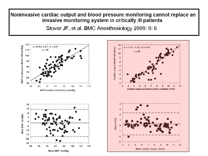 Stover JF, et al. BMC Anesthesiology 2009: 9: 6