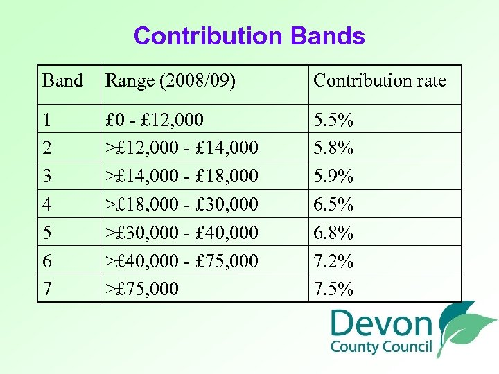 Contribution Bands Band Range (2008/09) Contribution rate 1 2 3 4 5 6 7