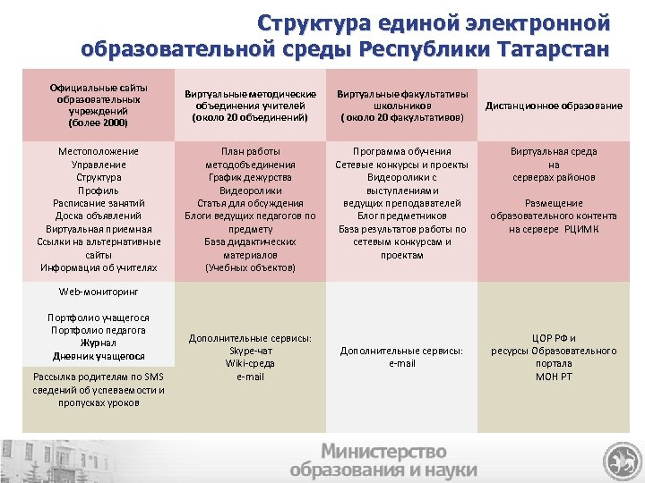 Структура единой электронной образовательной среды Республики Татарстан Официальные сайты образовательных учреждений (более 2000) Виртуальные