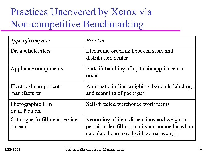 Practices Uncovered by Xerox via Non-competitive Benchmarking Type of company Practice Drug wholesalers Electronic