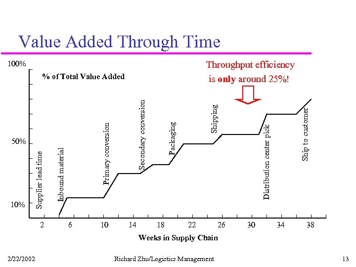 Value Added Through Time 100% 2 6 10 14 18 22 26 Distribution center