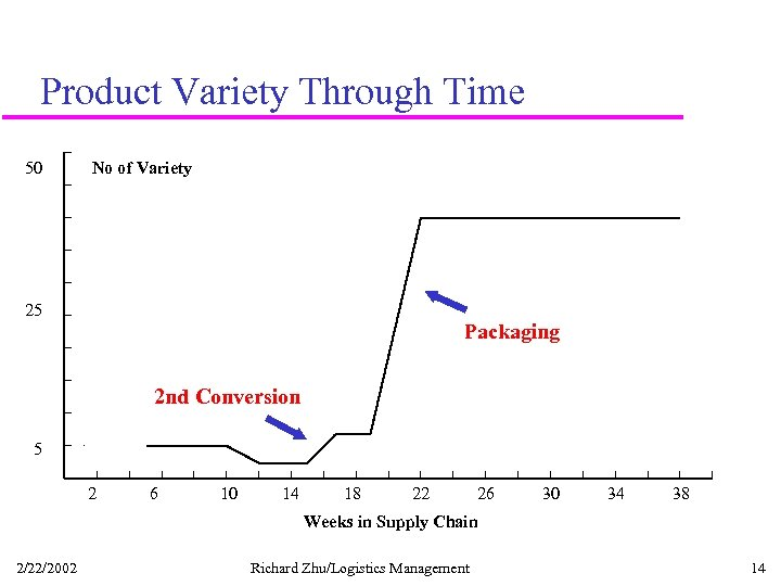 Product Variety Through Time 50 No of Variety 25 Packaging 2 nd Conversion 5